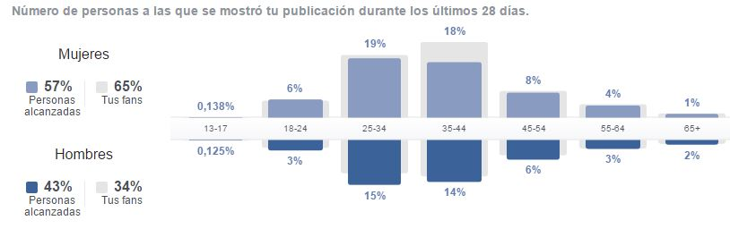 facebook-analytics-business