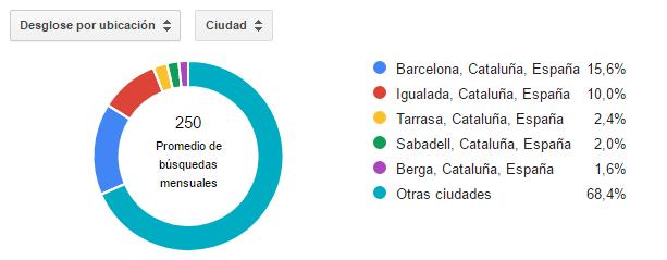 Montar un Escape Room en Manresa: Porcentaje de búsquedas por ciudad