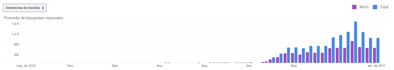Montar un Escape Room en Manresa: Volumen de búsquedas mensuales con móvil (evolución desde 2013)