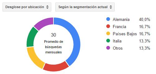 Montar un Escape Room en Manresa: Porcentaje de búsquedas por país (Europa sin España)