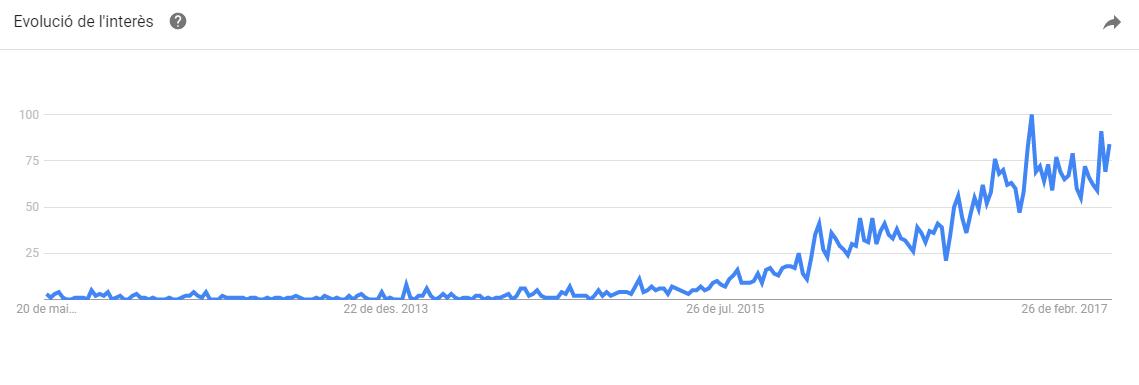Oportunidad de negocio de los Room Escape en Manresa: Google Trends Cataluña