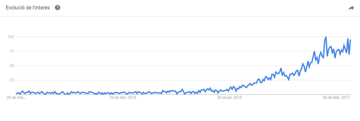 Oportunidad de negocio de los Room Escape en Manresa: Google Trends España