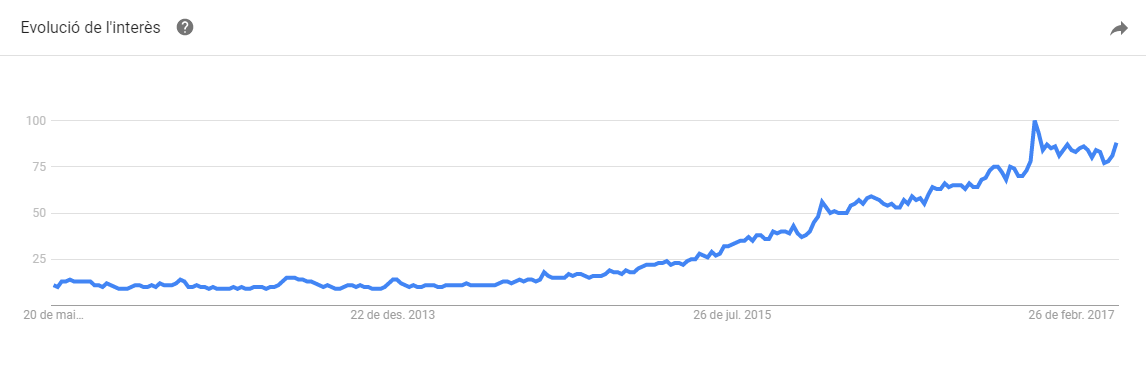 Oportunidad de negocio de los Room Escape en Manresa: Google Trends Mundial