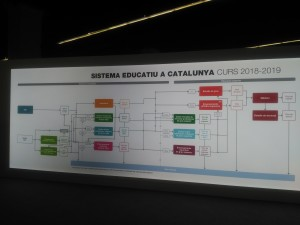 Sistema educativo de Catalunya_Salo del ensenyament